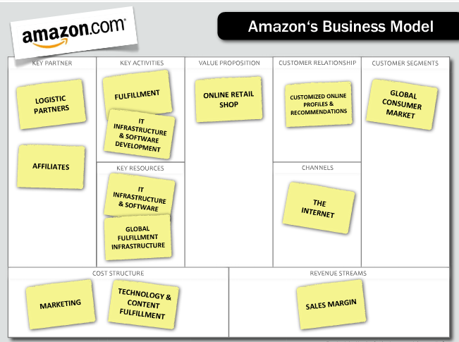amazon ebusiness model This year, amazon became the fastest company ever to reach $100 billion in  annual sales also this year, amazon web services is reaching.
